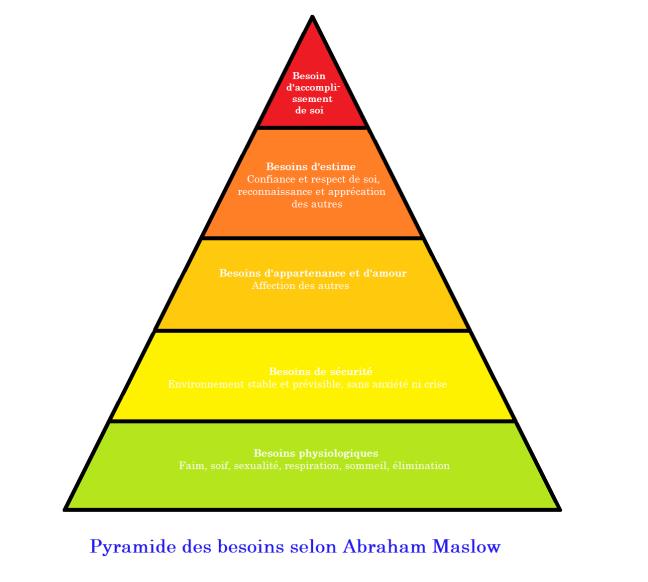 pyramide_des_besoins_selon_abraham_maslow1